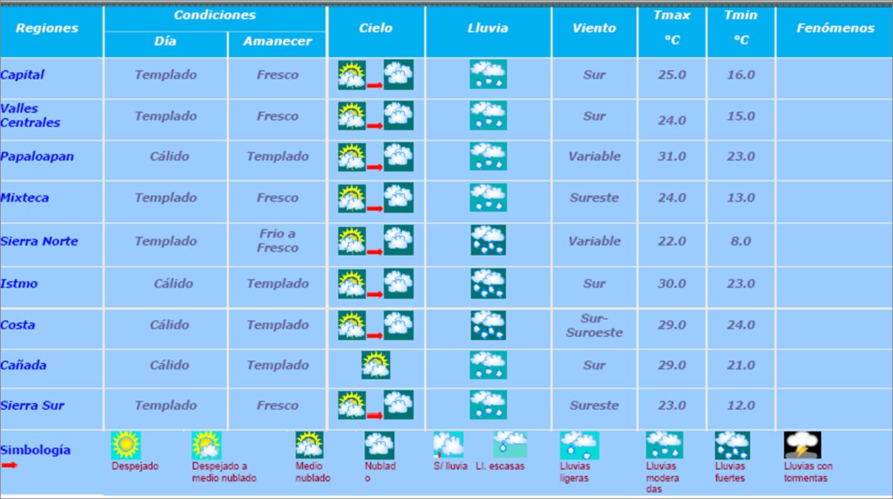 Hoy lluvias de fuertes a intensas y tormentas eléctricas | Oaxaca ...