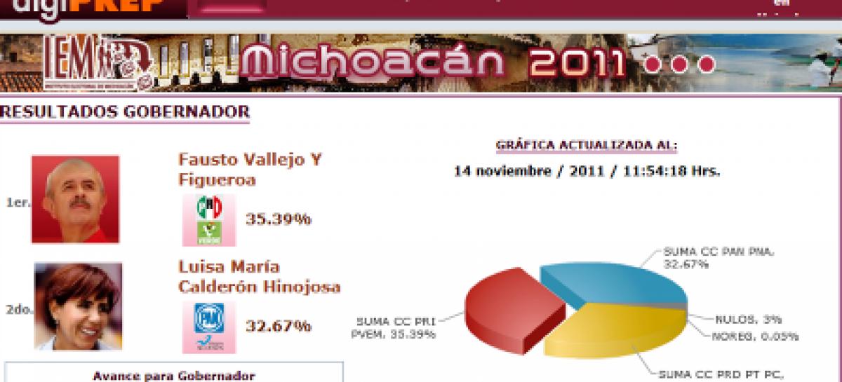 Gana el PRI en Michoacán, fin a 10 años de gobiernos del PRD