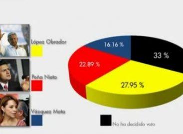 AMLO segundo lugar en encuestas, supera a JVM
