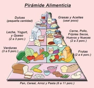 La pir mide nutricional es una gu a para una vida for Lista de comida en frances