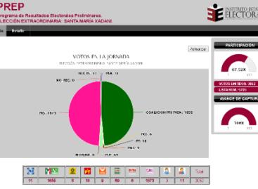 Logra Renovación Social 48.6% de votos en elección extraordinaria de Xadani, Oaxaca