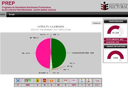PRI-PVEM obtienen mil 855 votos