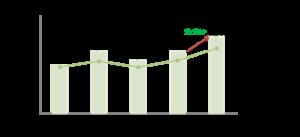La compra de medicamentos creció por la incorporación de nueve entidades públicas más, con lo que la participación llega a 49 participantes.