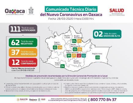 Casos Covid-19 28-mar-2020