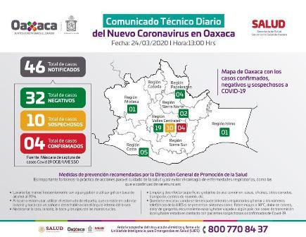 Reporte de los Servicios de Salud de Oaxaca de casos del Covid-19 en la entidad