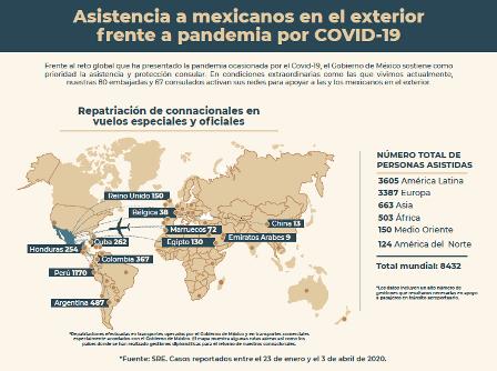 Asistencia a mexicanos en el exterior