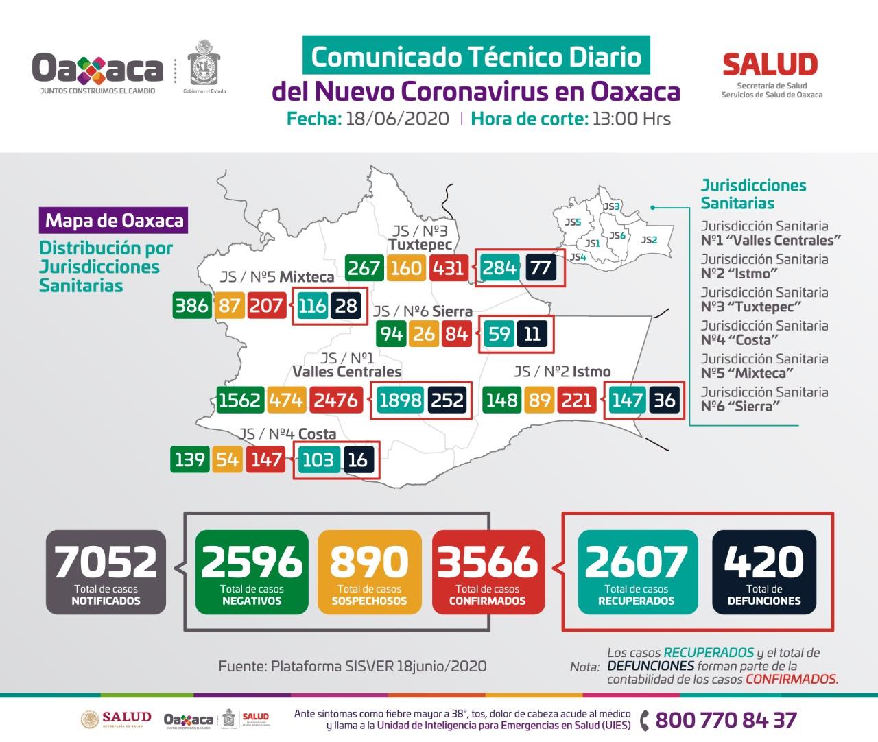 103 municipios de Oaxaca con casos activos de Covid-19; Continúa semáforo rojo