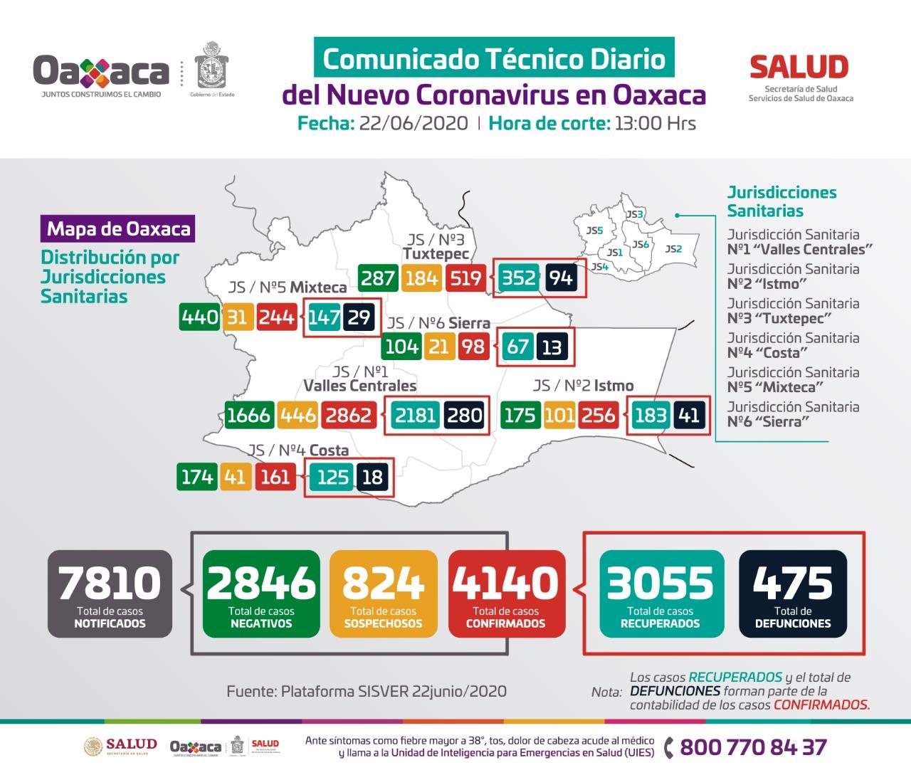 Cuatro mil 140 positivos acumulados de Covid-19 en Oaxaca, 124 son menores de edad: SSO