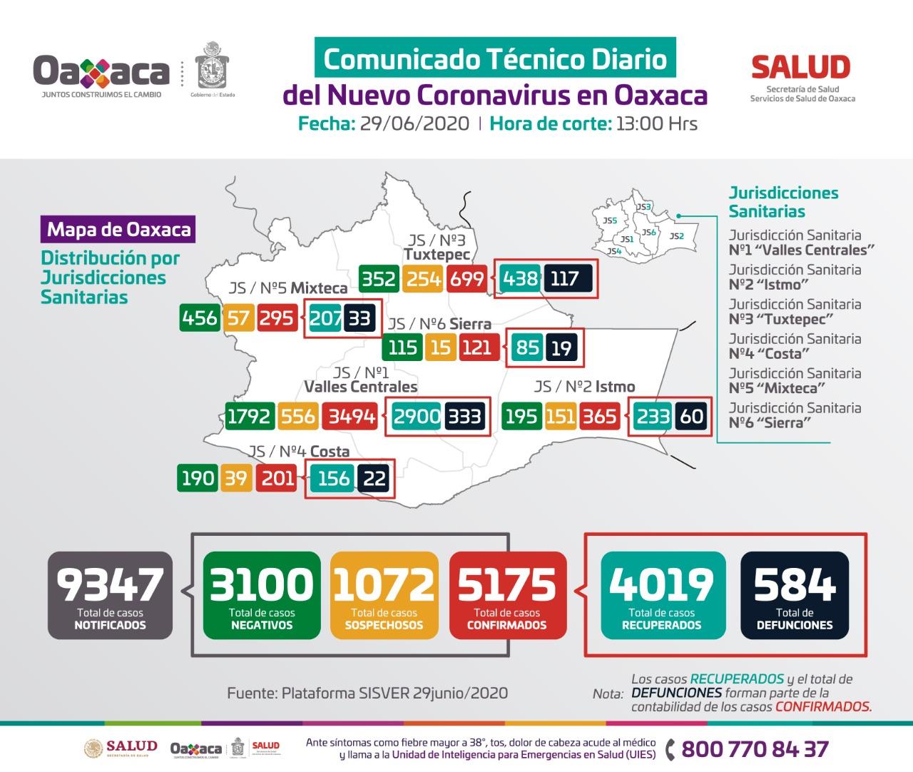 Suman cinco mil 175 casos acumulados y 584 decesos de Covid-19 en Oaxaca