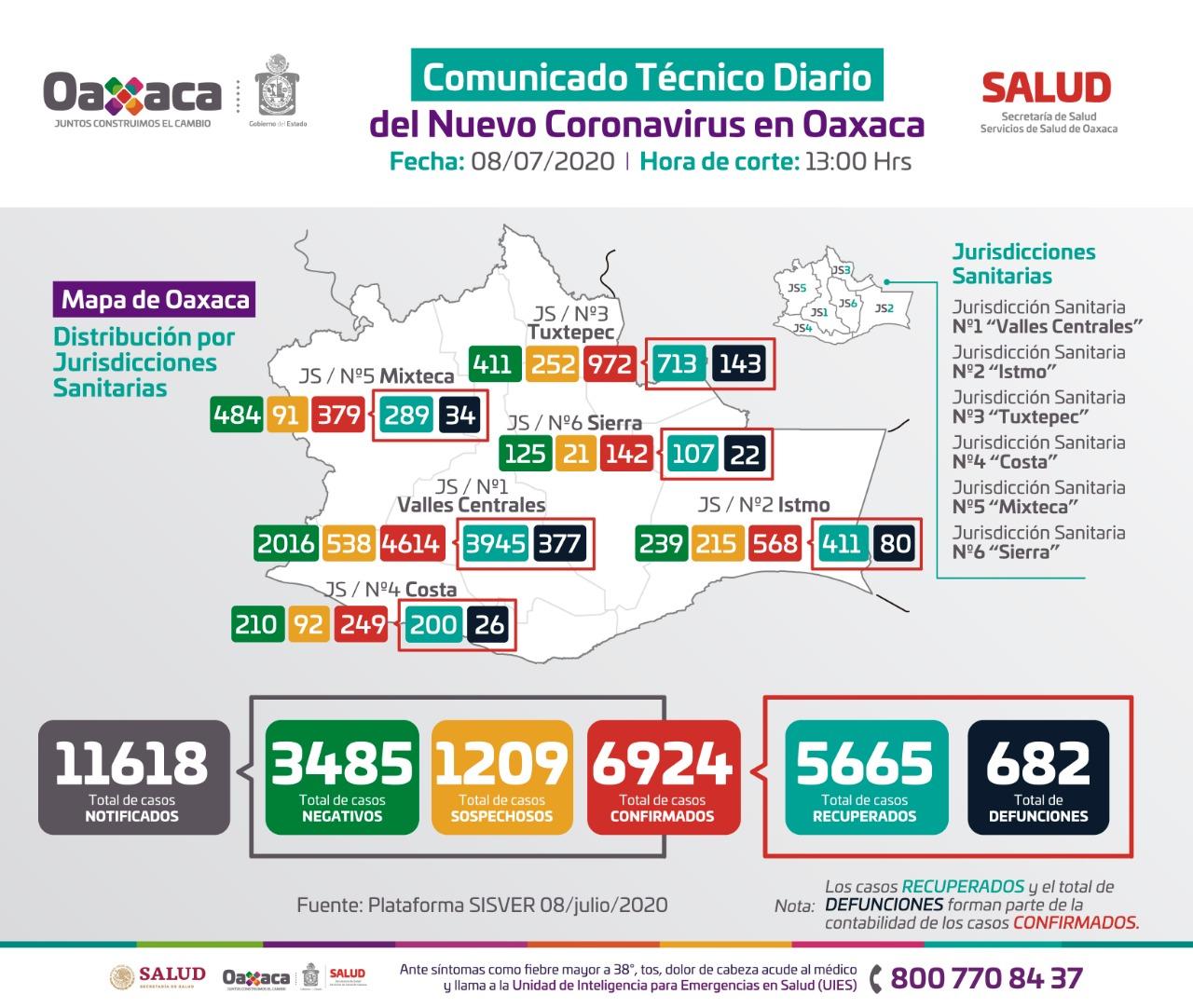 En las últimas 24 horas, registran 289 positivos más en 63 municipios y 12 fallecimientos en Oaxaca