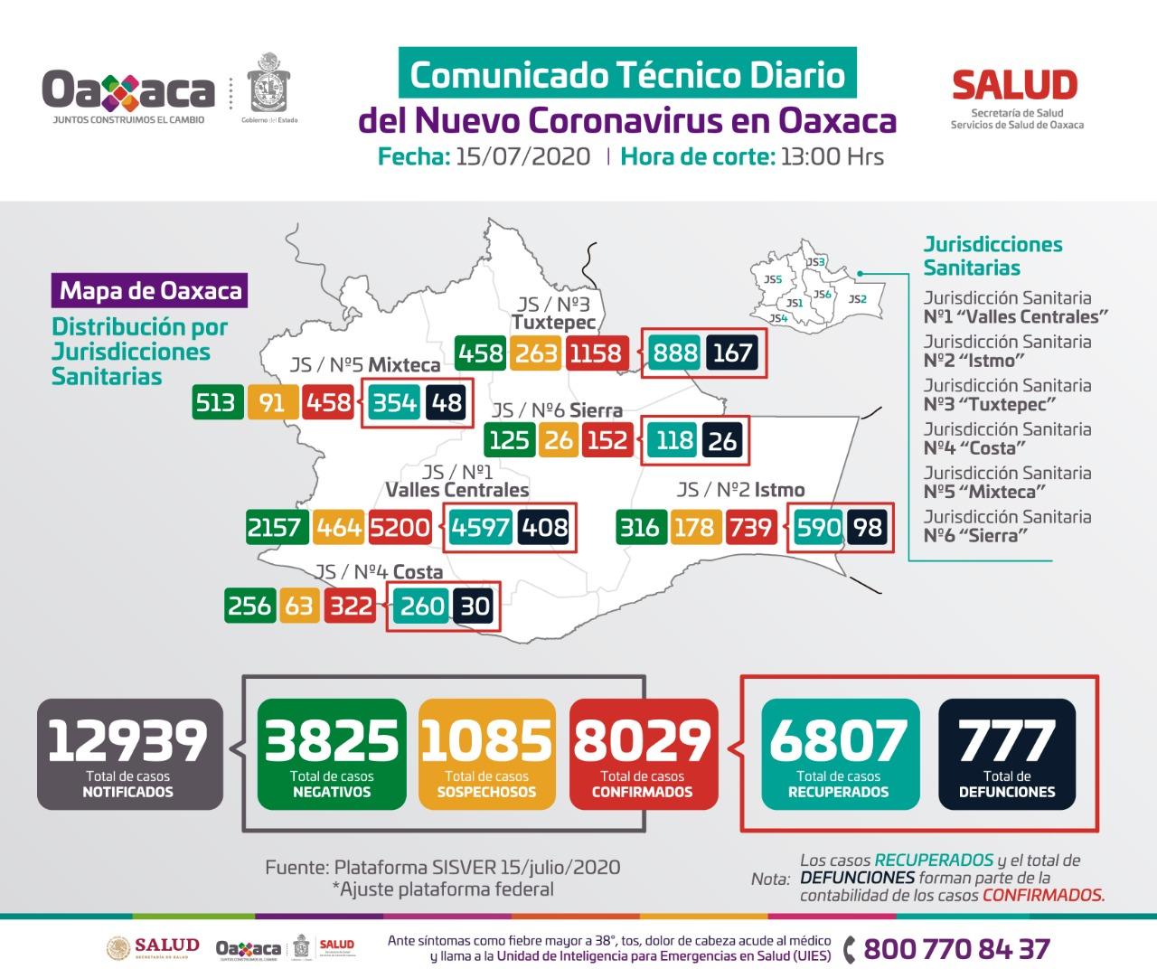 Registra Oaxaca ocho mil 029 casos acumulados y 777 defunciones de Covid-19