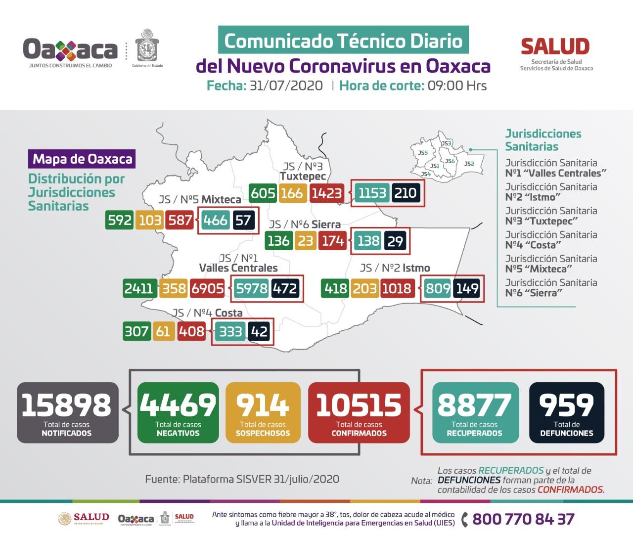 Reportan 179 nuevos contagios y 18 fallecimientos de Covid-19 en territorio oaxaqueño