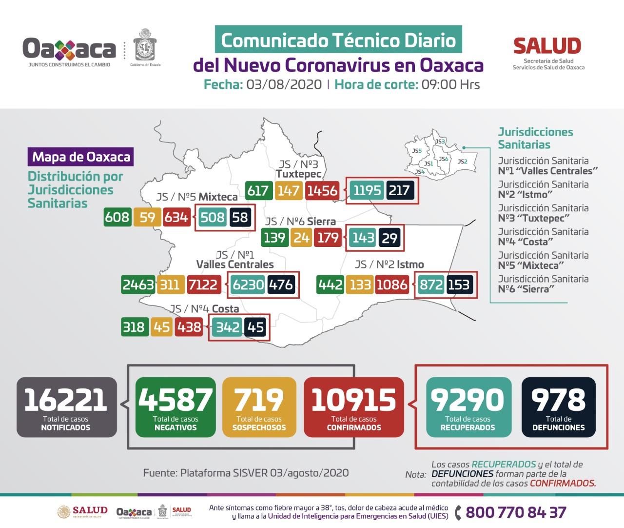 En las últimas 24 horas, 179 casos nuevos y nueve fallecimientos por Covid-19 en Oaxaca