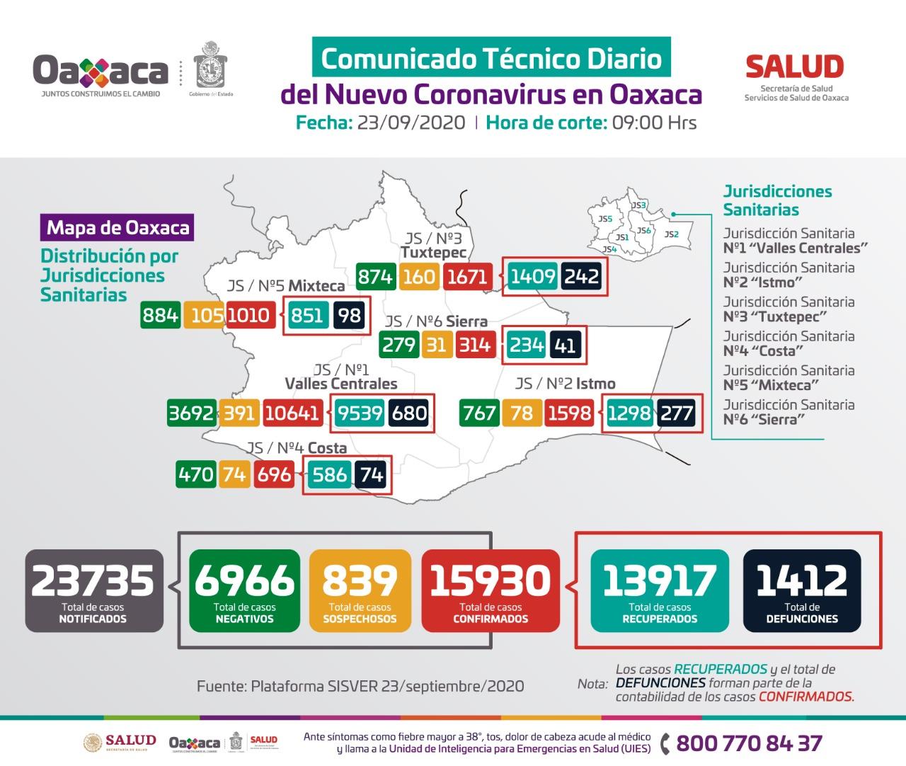 Registran 128 casos nuevos de Covid-19 en Oaxaca; 601 casos activos
