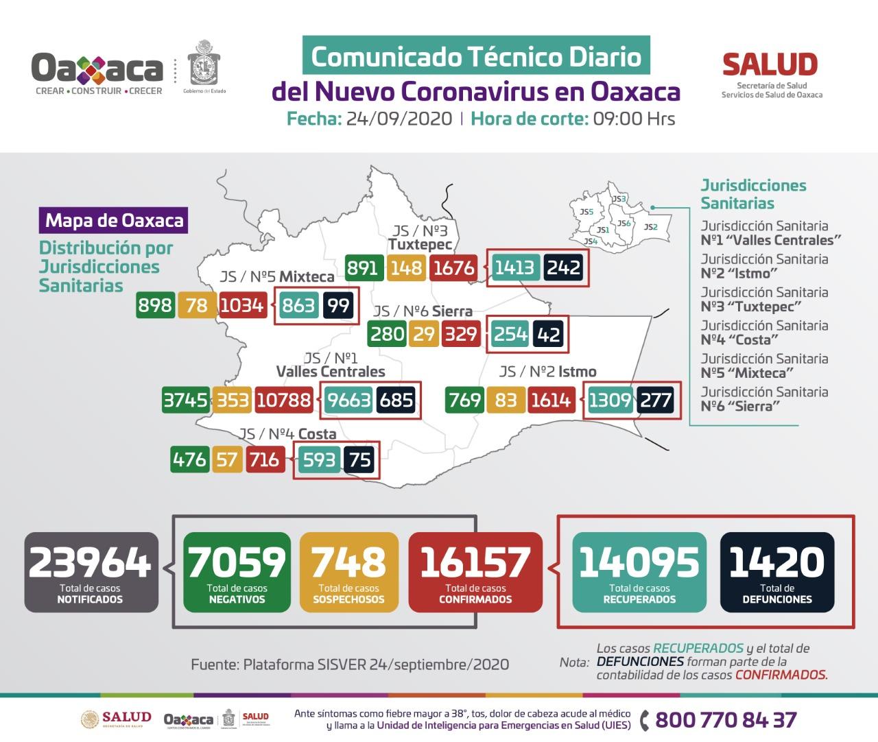 Con 227 casos nuevos, Oaxaca alcanzó los 16 mil 157 contagios acumulados de Covid-19