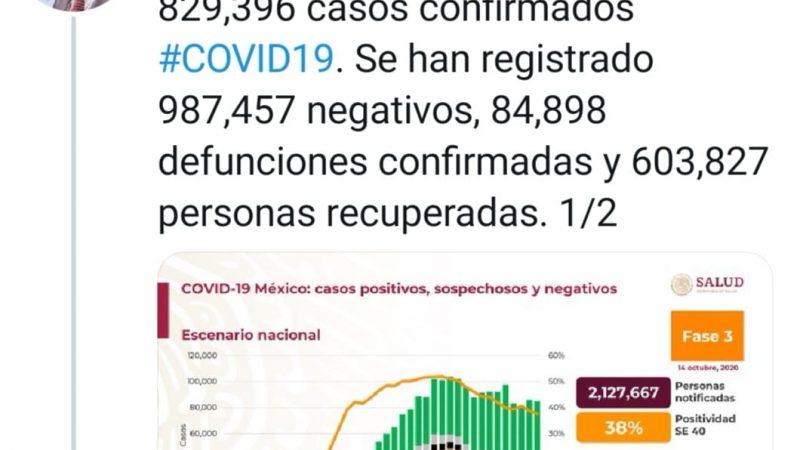 MÉXICO EN EL UMBRAL DE LOS 85 MIL MUERTOS POR COVID-19 Y 829 MIL 396 CONTAGIADOS