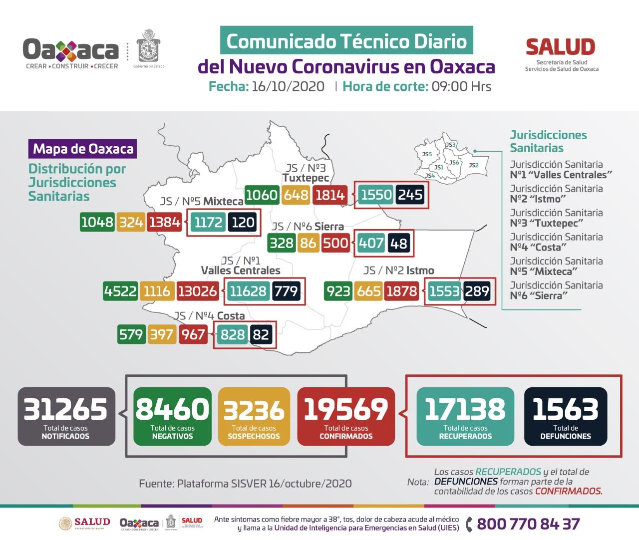 Reporta Servicios de Salud de Oaxaca 40 municipios con casos nuevos de Covid-19
