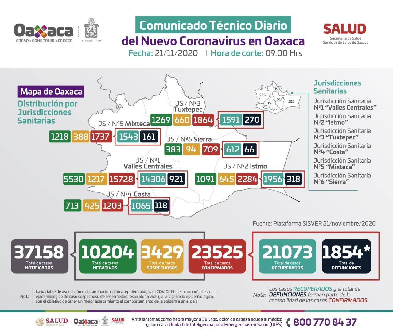 Registran 70 casos nuevos de Covid-19; Suman 23 mil 525 acumulados en Oaxaca