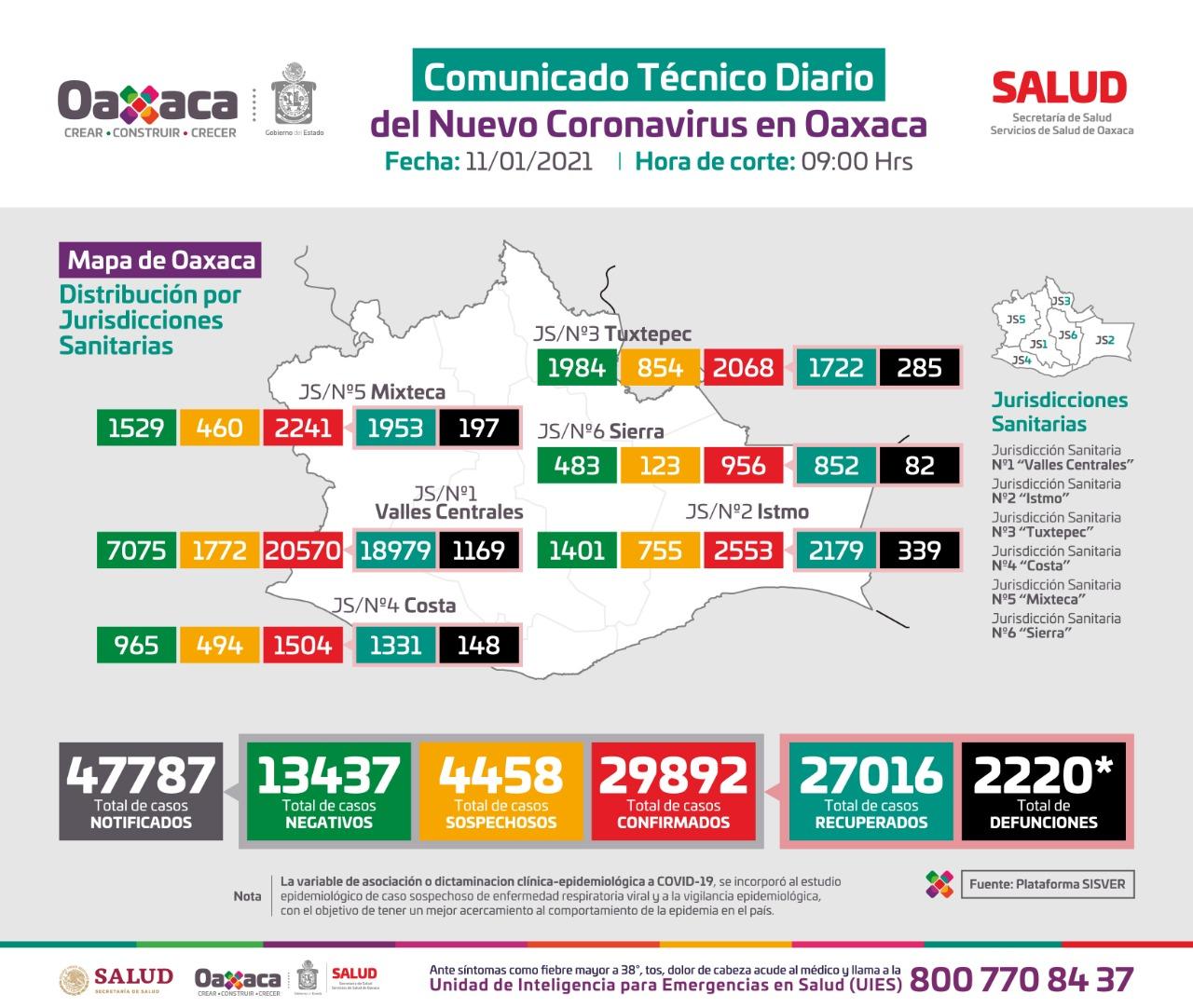 Registran 566 casos nuevos de Covid-19 en Oaxaca; Exhortan a reducir la movilidad