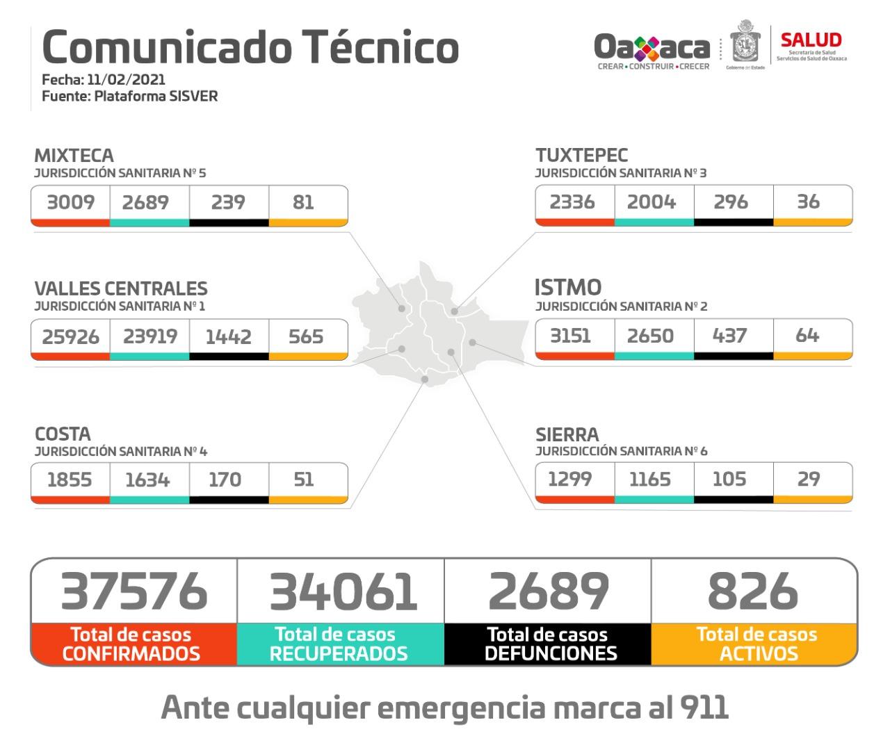 Registran 295 casos nuevos de Covid-19 en Oaxaca, suman 37 mil 576 casos acumulados
