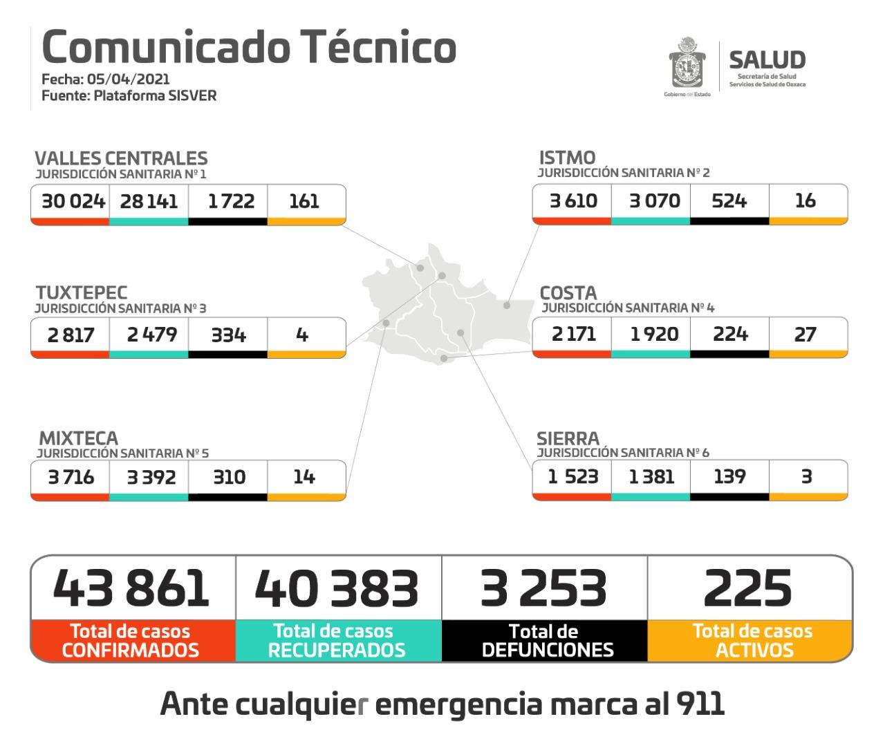 En tres días, registran 139 casos nuevos y siete fallecimientos de Covid-19 en Oaxaca
