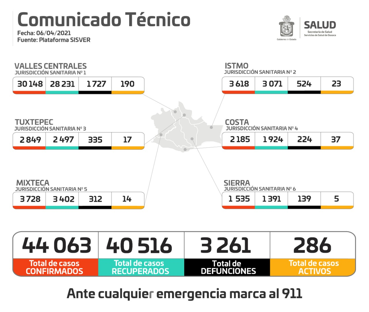 Continúan contagios de Covid-19 en Oaxaca, se registran 202 casos nuevos y ocho decesos