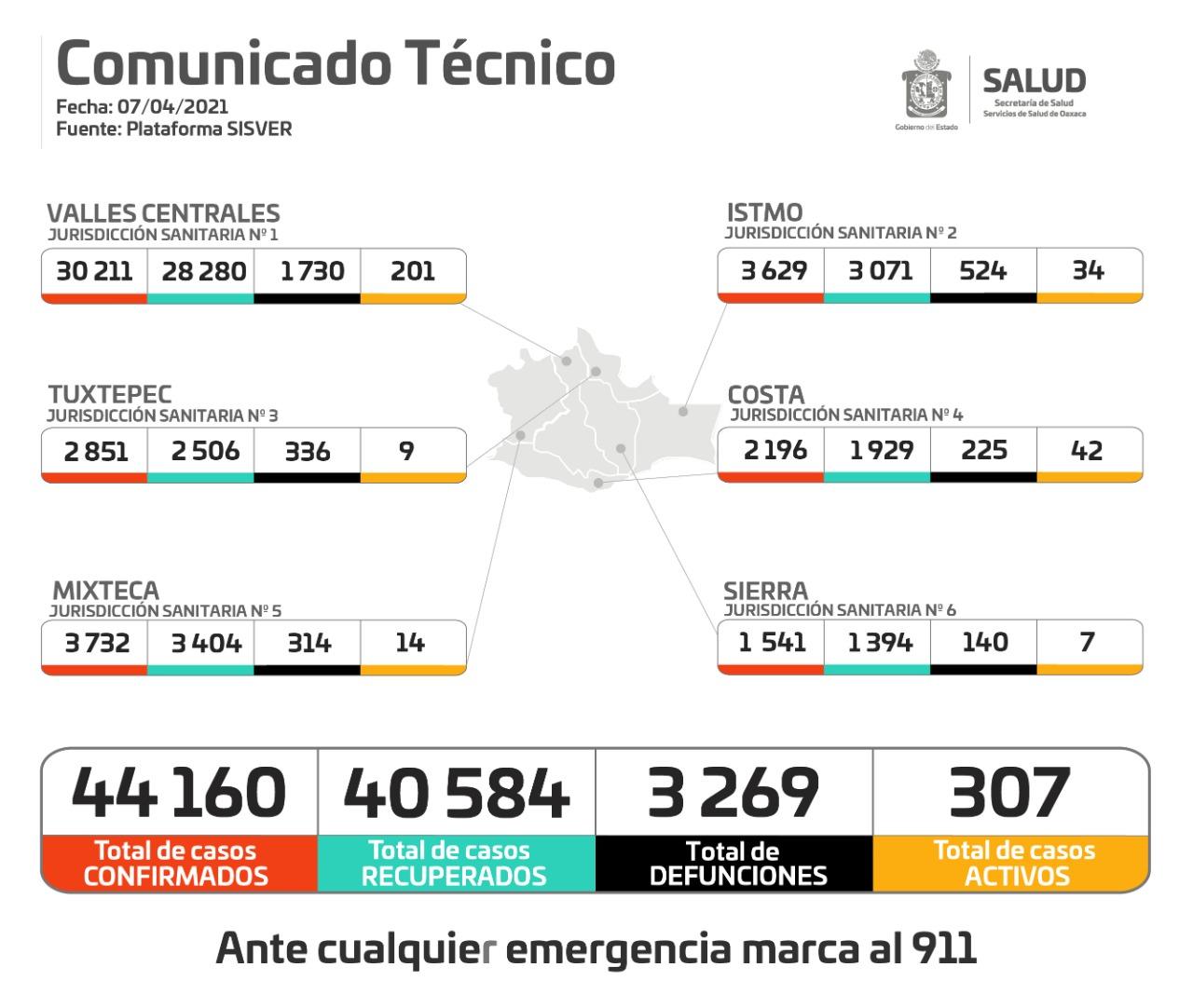 Registran 307 casos activos de Covid-19 y 14 nuevos hospitalizados en Oaxaca