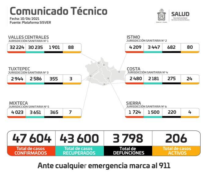 Con 32 casos nuevos de Covid-19, suman 206 activos y 47 mil 604 acumulados en Oaxaca