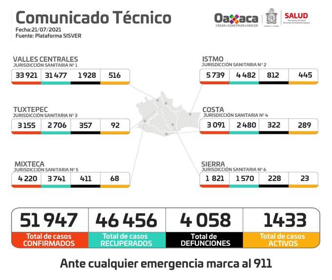 Notifican 222 casos nuevos y 15 fallecimientos de Covid-19 en las últimas 24 horas en Oaxaca