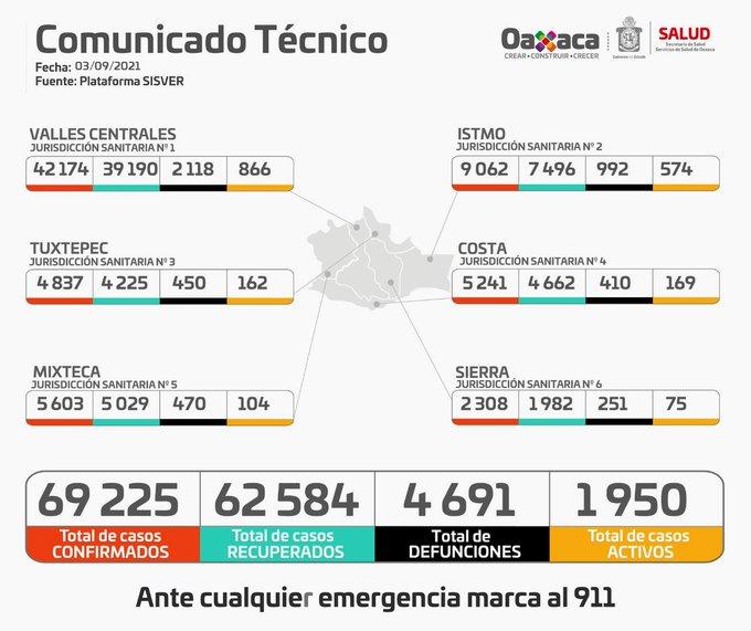 Oaxaca pasa al semáforo epidemiológico amarillo del 06 al 19 de septiembre: SSO