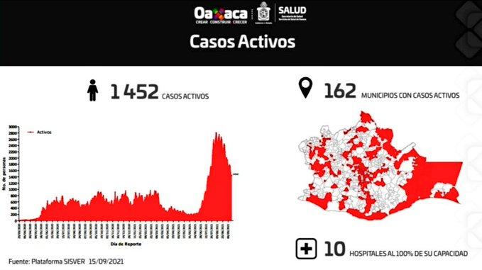 Gráfica de casos de Covid-19 en Oaxaca