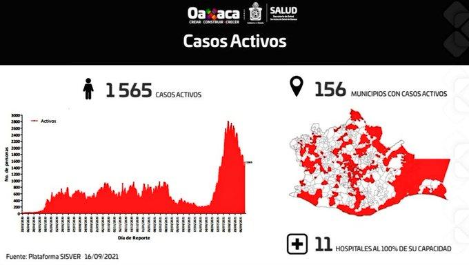 Registran 202 casos nuevos de Covid-19 y nueve decesos; 1,565 casos activos en 156 municipios