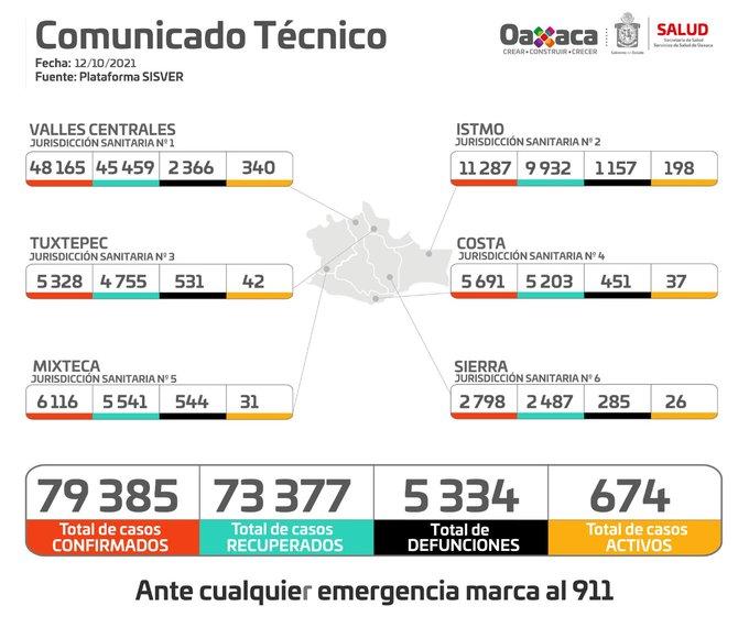 Ocupación hospitalaria global del 41.3% y cinco hospitales al 100% de saturación: SSO